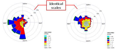 Identical Scales